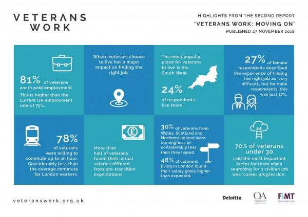 VetsWork_MovingOn-Infographic